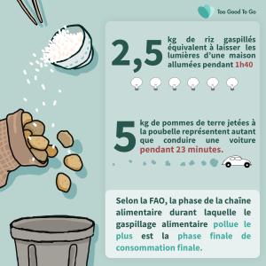 chiffres_contre_le_gaspillage_alimentaire