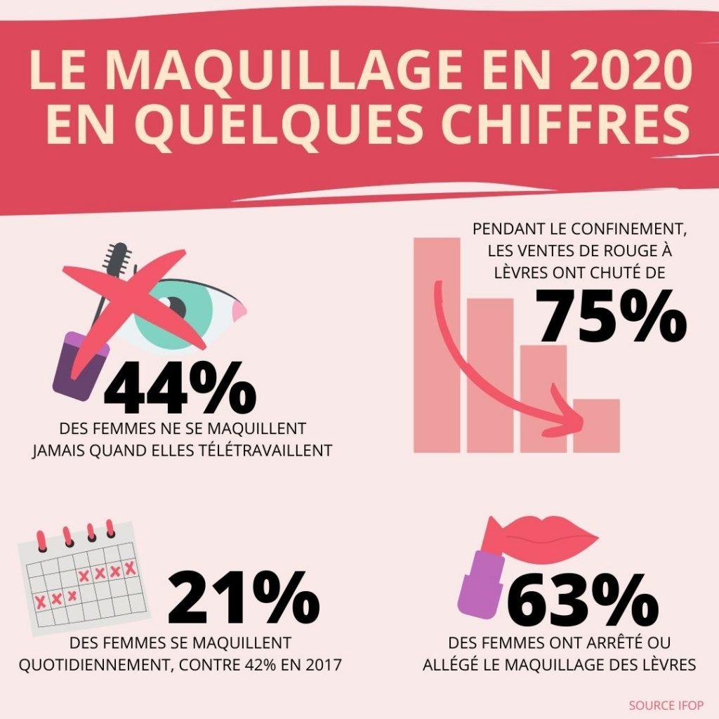 Le marché du maquillage post Covid-19 en quelques chiffres